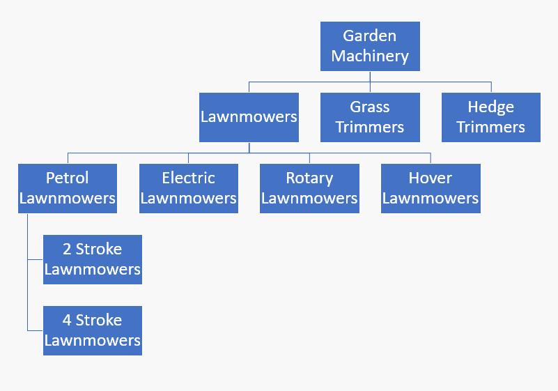 e-commerce categorisation